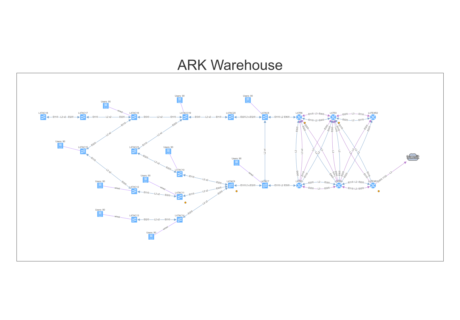 hight resolution of network map of the warehouse