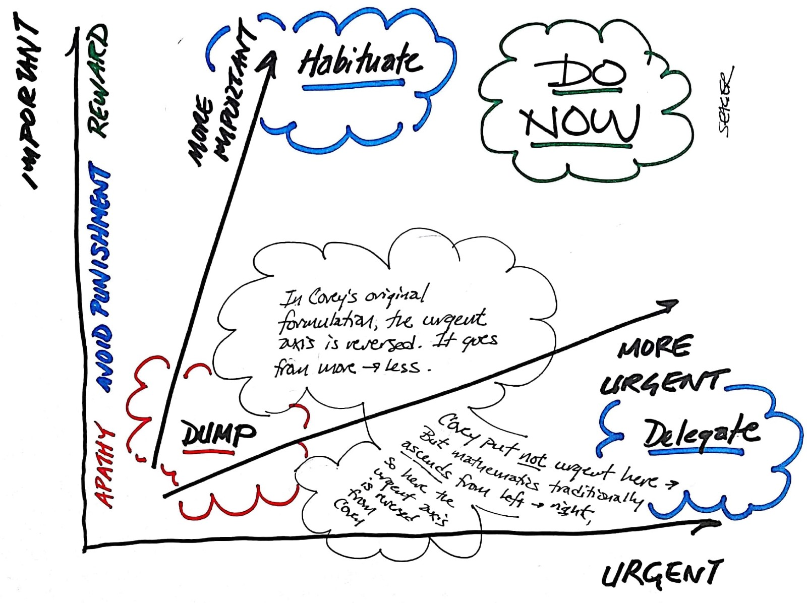 What Covey Never Told Us About Important Vs Urgent In
