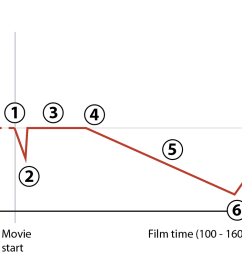 a legitimate reversal changes the protagonist s goal and makes the film much more interesting right at the 2 3 point this is the recipe for conflict that  [ 1568 x 800 Pixel ]