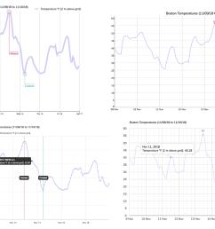 a deep dive into d3 js dygraphs chart js and google charts [ 1600 x 900 Pixel ]