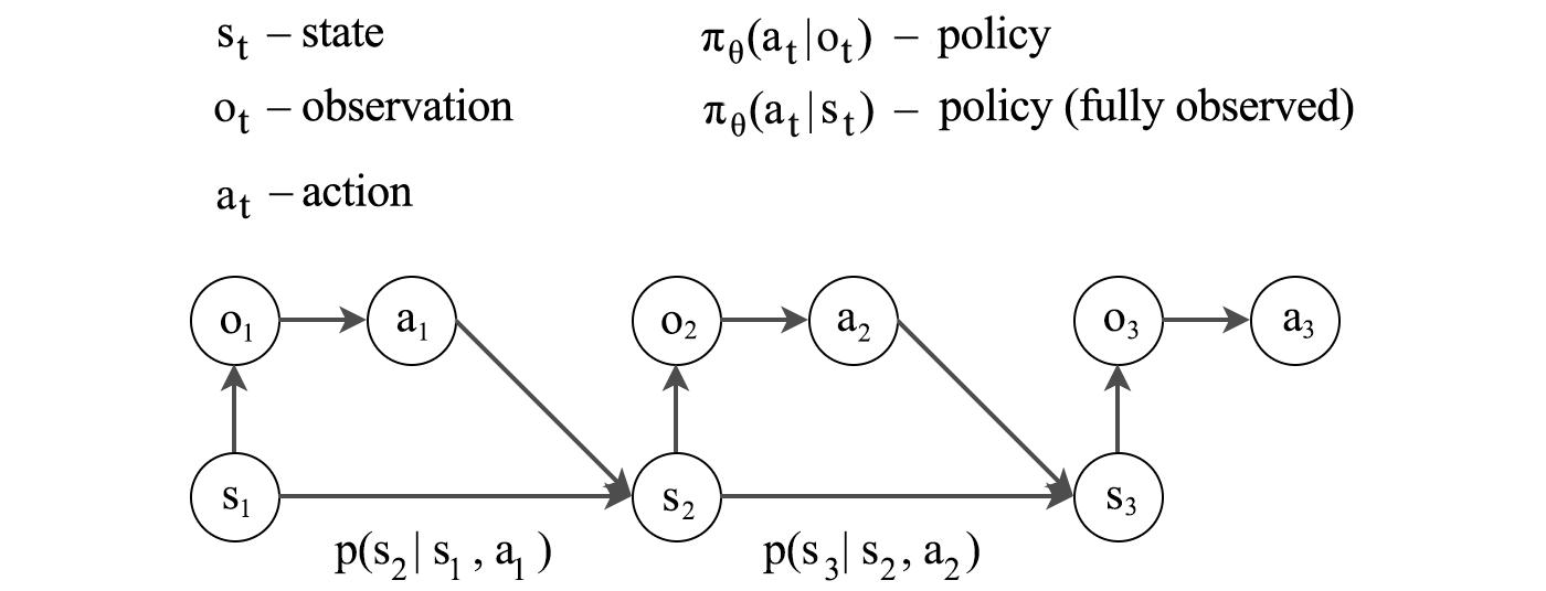RL — Basics algorithms and terms – Jonathan Hui