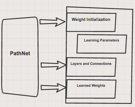 Taxonomy of Methods for Deep Meta Learning