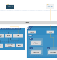 kubernetes is a complex system and the diagram above shows the many different constituent parts that make up a cluster each of these components needs to  [ 1600 x 1138 Pixel ]
