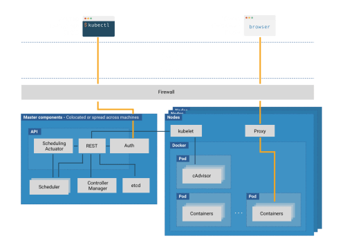 small resolution of kubernetes is a complex system and the diagram above shows the many different constituent parts that make up a cluster each of these components needs to