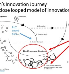 taking a theory of change approach to innovation at natural resources canada [ 1280 x 720 Pixel ]