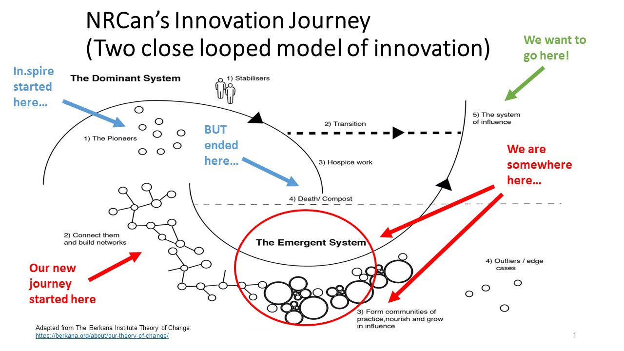 hight resolution of taking a theory of change approach to innovation at natural resources canada