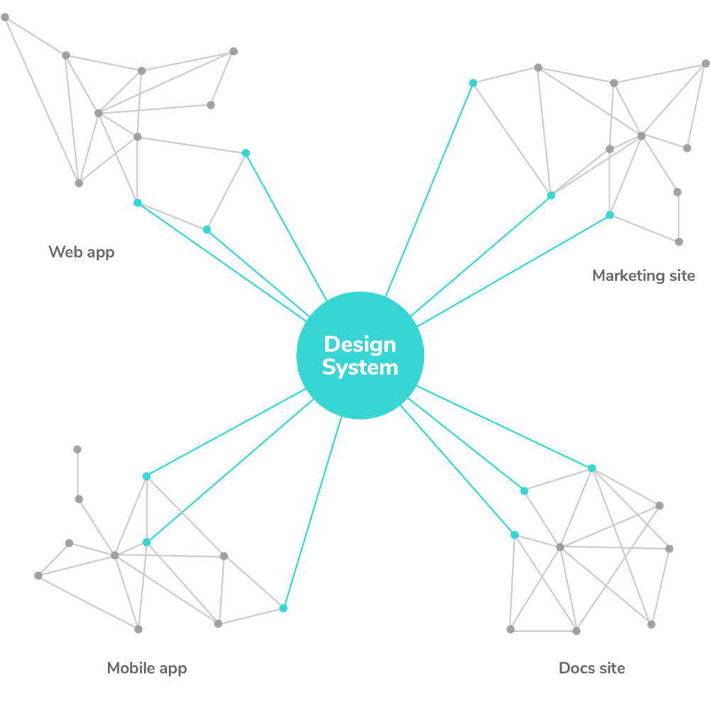 medium resolution of component dependencies in a design system