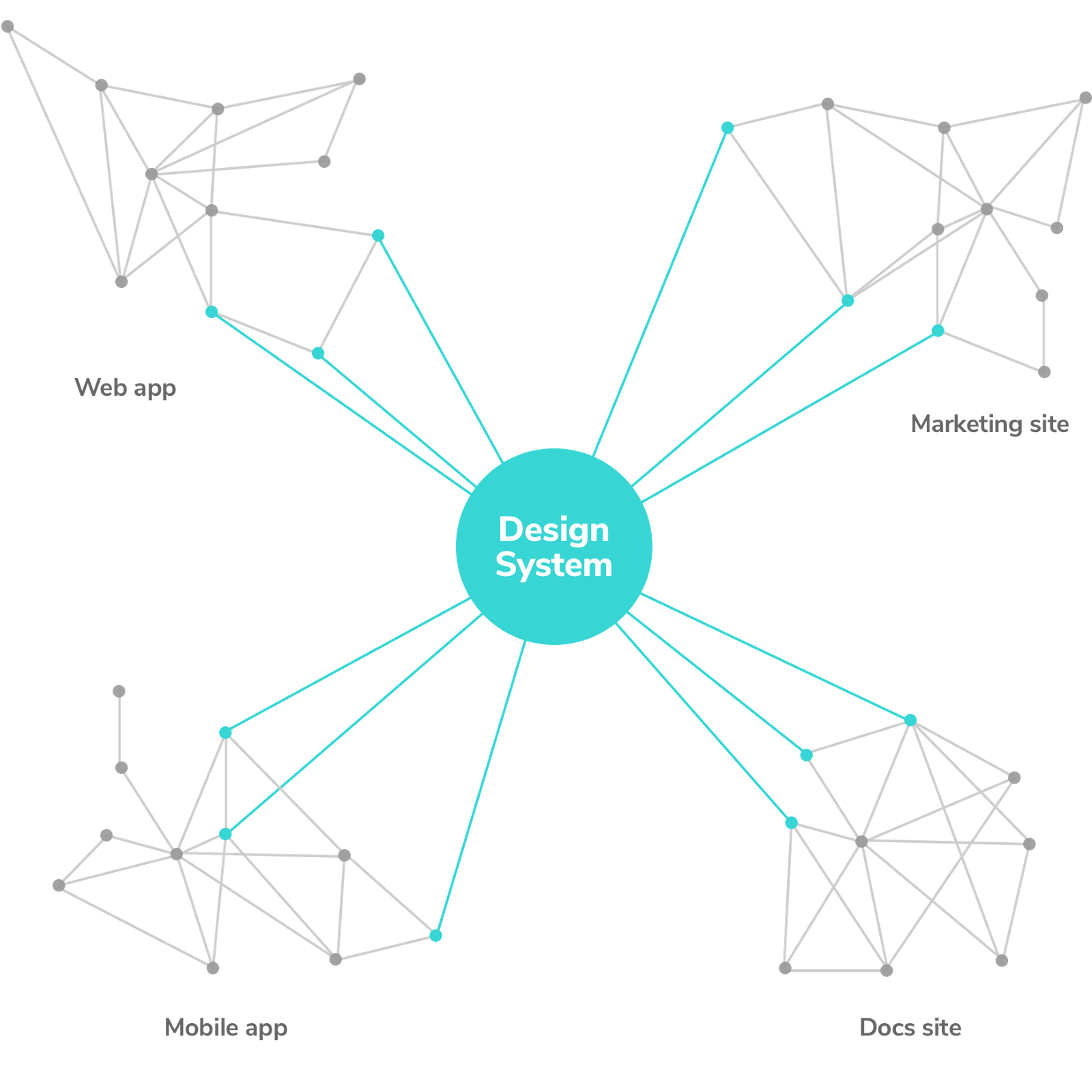hight resolution of component dependencies in a design system