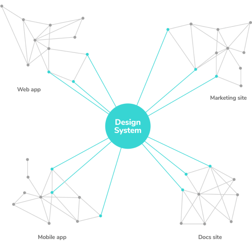 small resolution of component dependencies in a design system