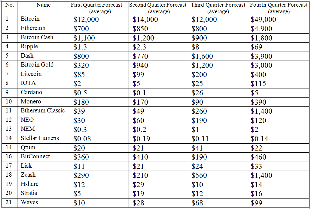 Crypto Forecast 2018 from Dickinson-Junior