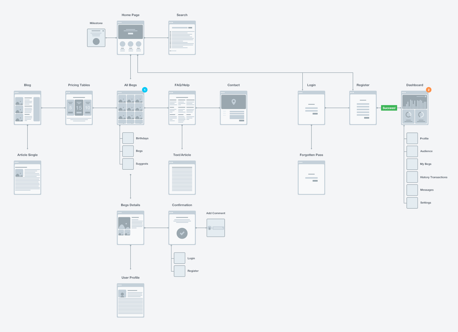 user interaction flow diagram usb port wiring ux visualization examples and tips  uxalive medium