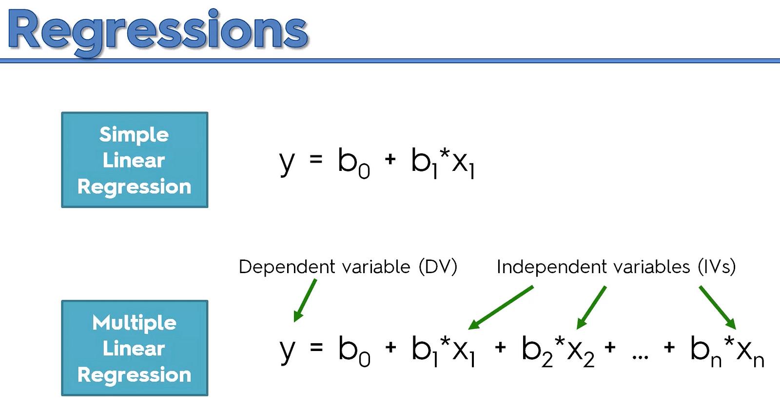 Multiple Linear Regression Using Python Manja Bogicevic