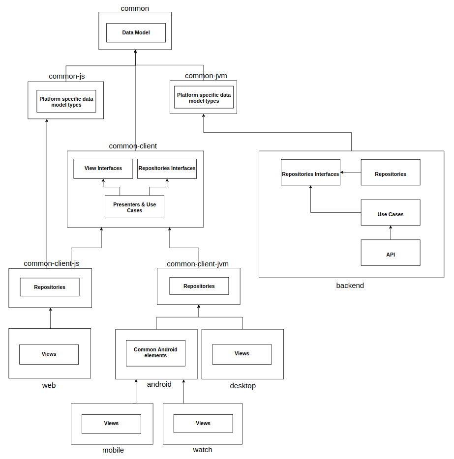 jvm architecture diagram uml deployment tutorial effective for multiplatform native development in kotlin massive project