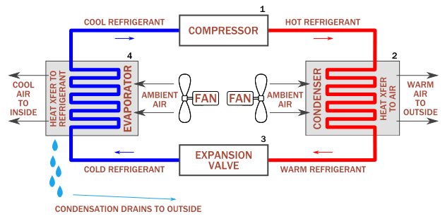 how a vaporizer works diagram electric roller door wiring does condenser coil work in air conditioner? – sivaranjani medium