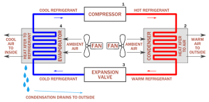 How does a condenser coil work in Air Conditioner