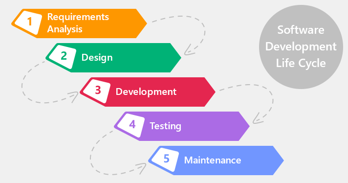 software testing life cycle diagram fisher plow repair manual product development using agile methodology – productcoalition.com