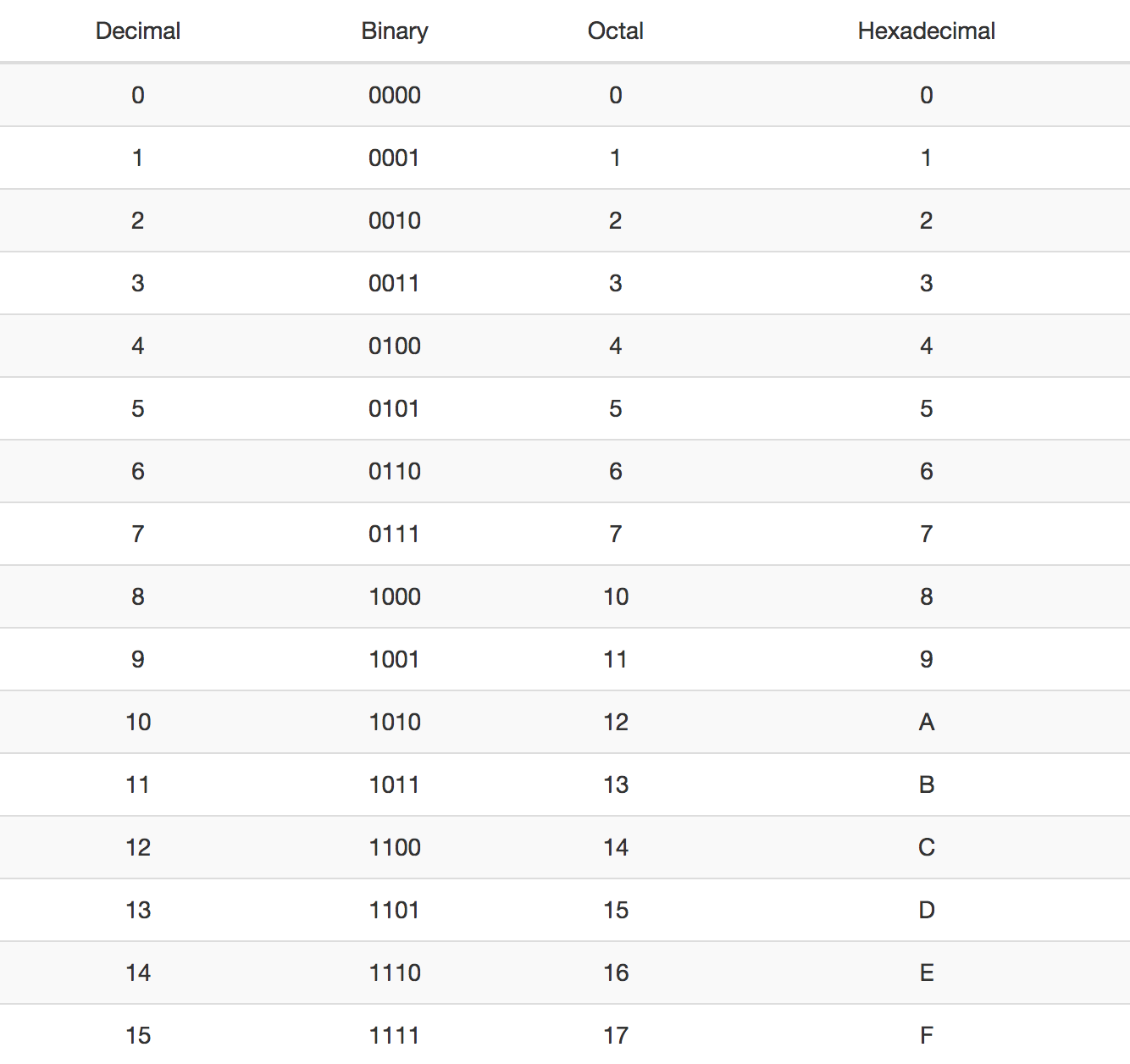Ascii Table Binary Octal Hexadecimal