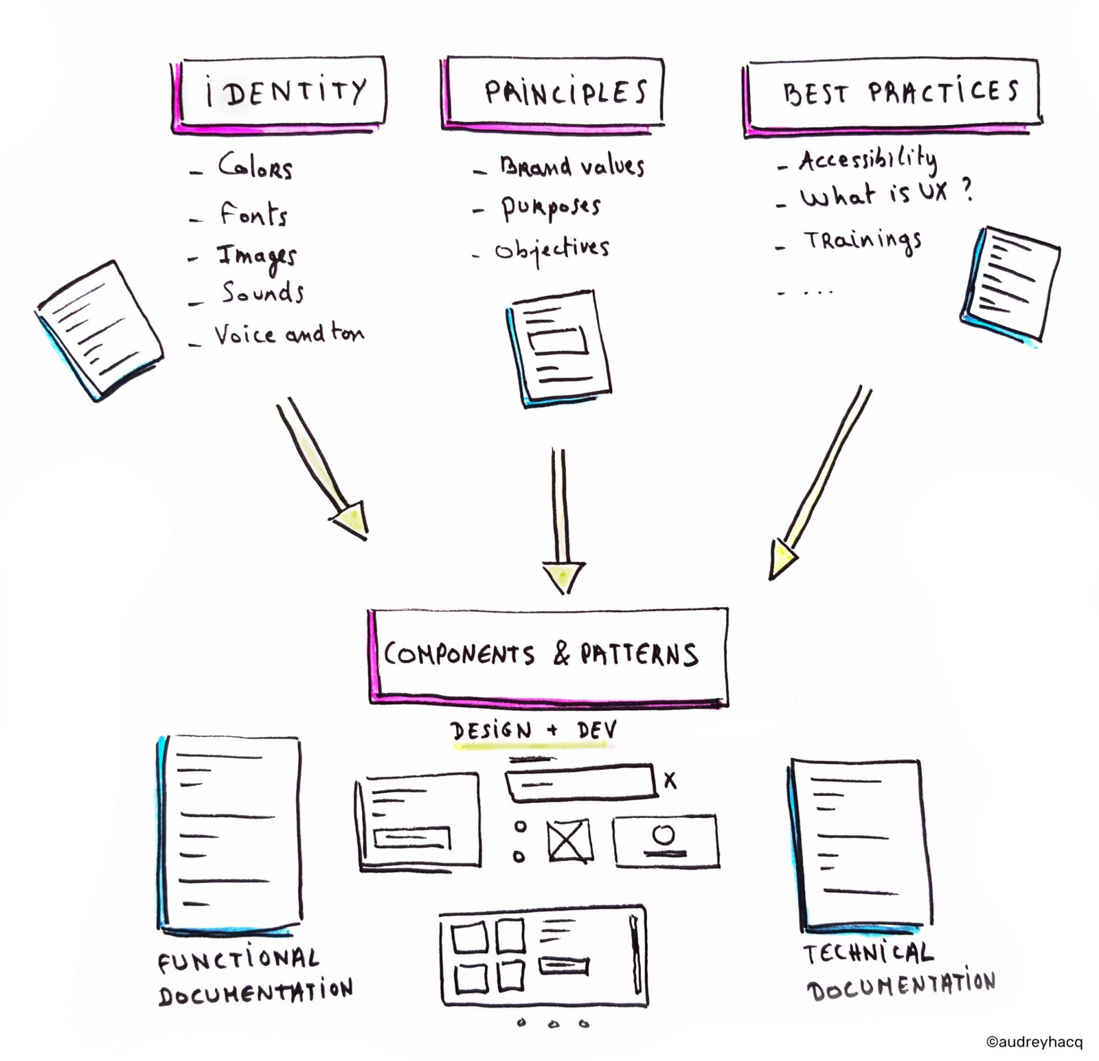 hight resolution of a design system is the single source of truth which groups all the elements that will allow the teams to design realize and develop a product