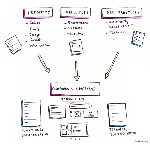 small resolution of a design system is the single source of truth which groups all the elements that will allow the teams to design realize and develop a product