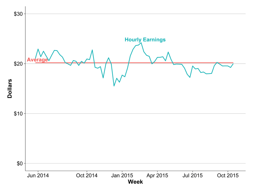 medium resolution of hourly earnings remained stable over time even as prices fell