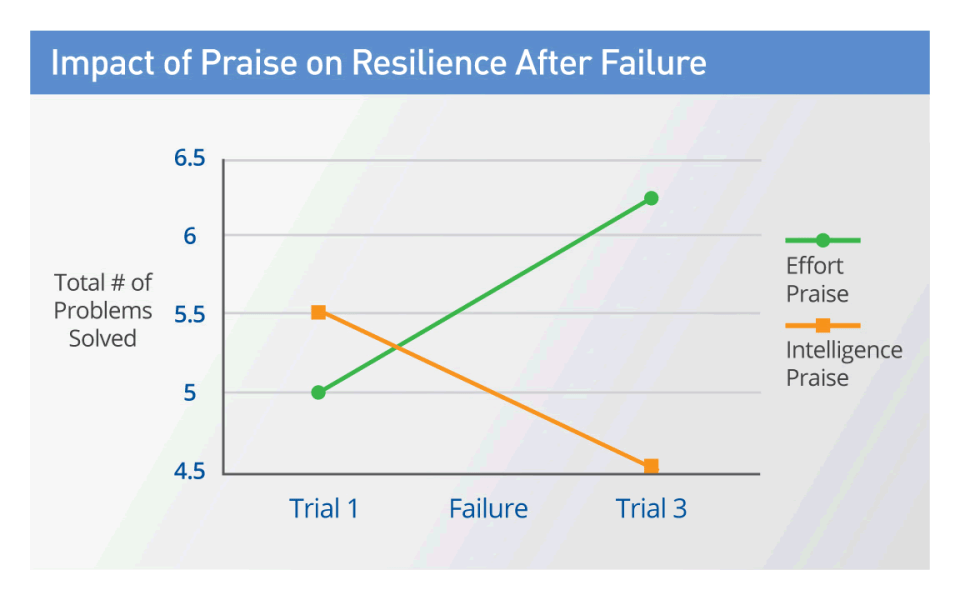 Impact of Praise on Resilience After Failure