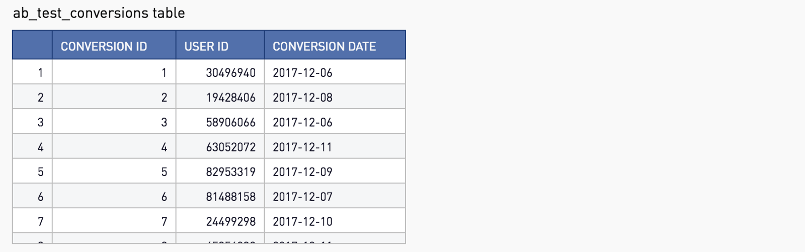 hight resolution of ab test conversions