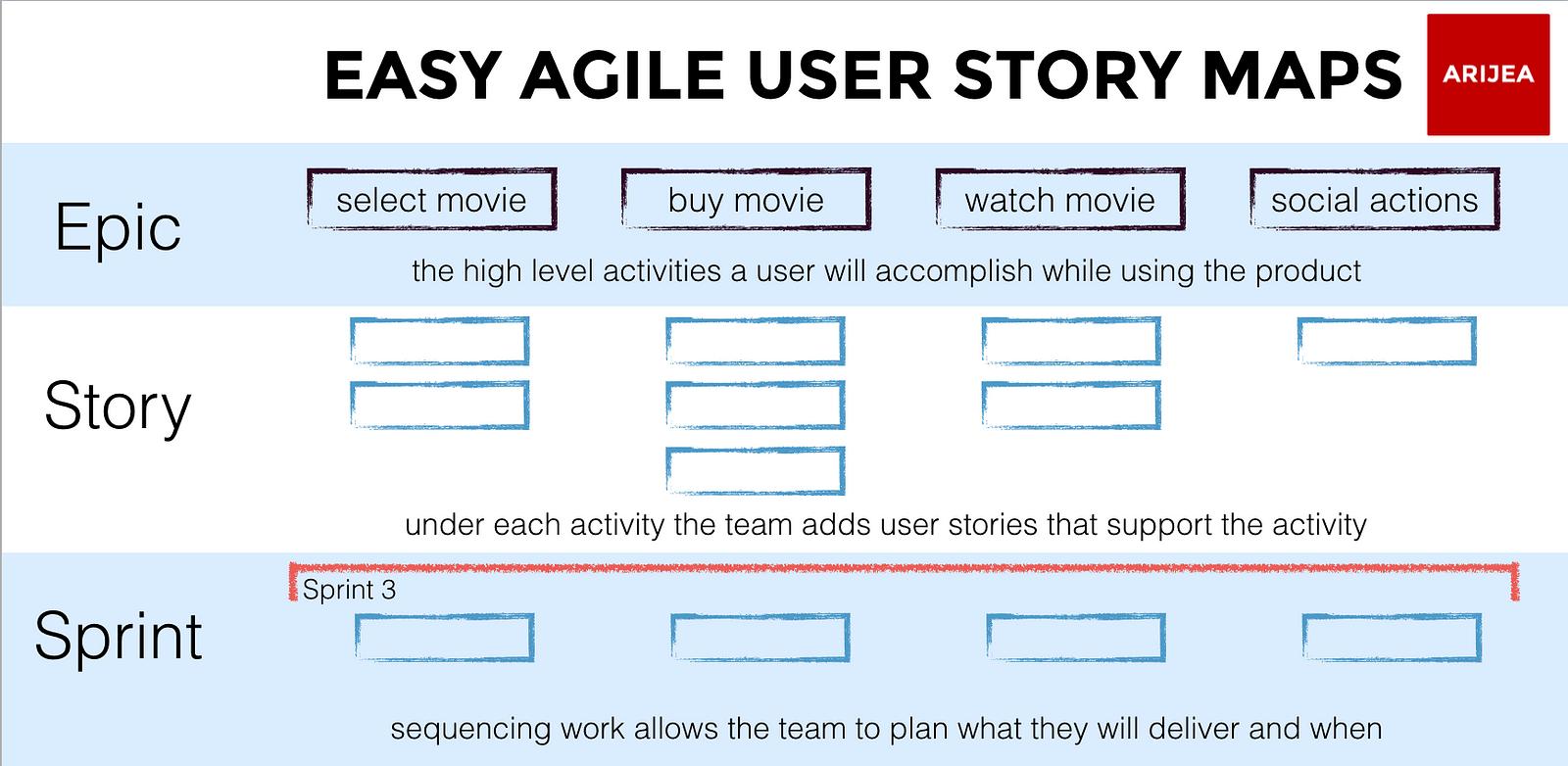 Anatomy Of An Agile User Story Map Easy Agile