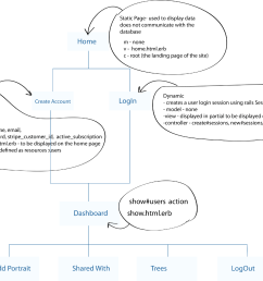it contains the parent link and all links that come from it a site navigation map helps programmers easily represent the parts of the application in rails  [ 1600 x 1064 Pixel ]