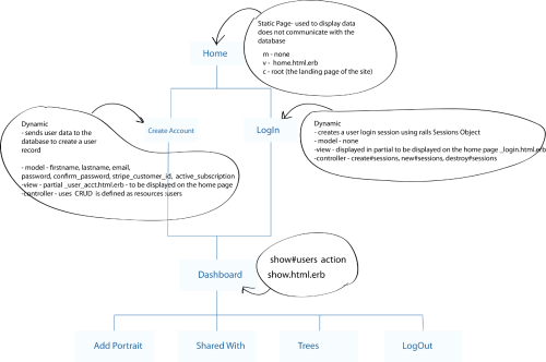 small resolution of it contains the parent link and all links that come from it a site navigation map helps programmers easily represent the parts of the application in rails