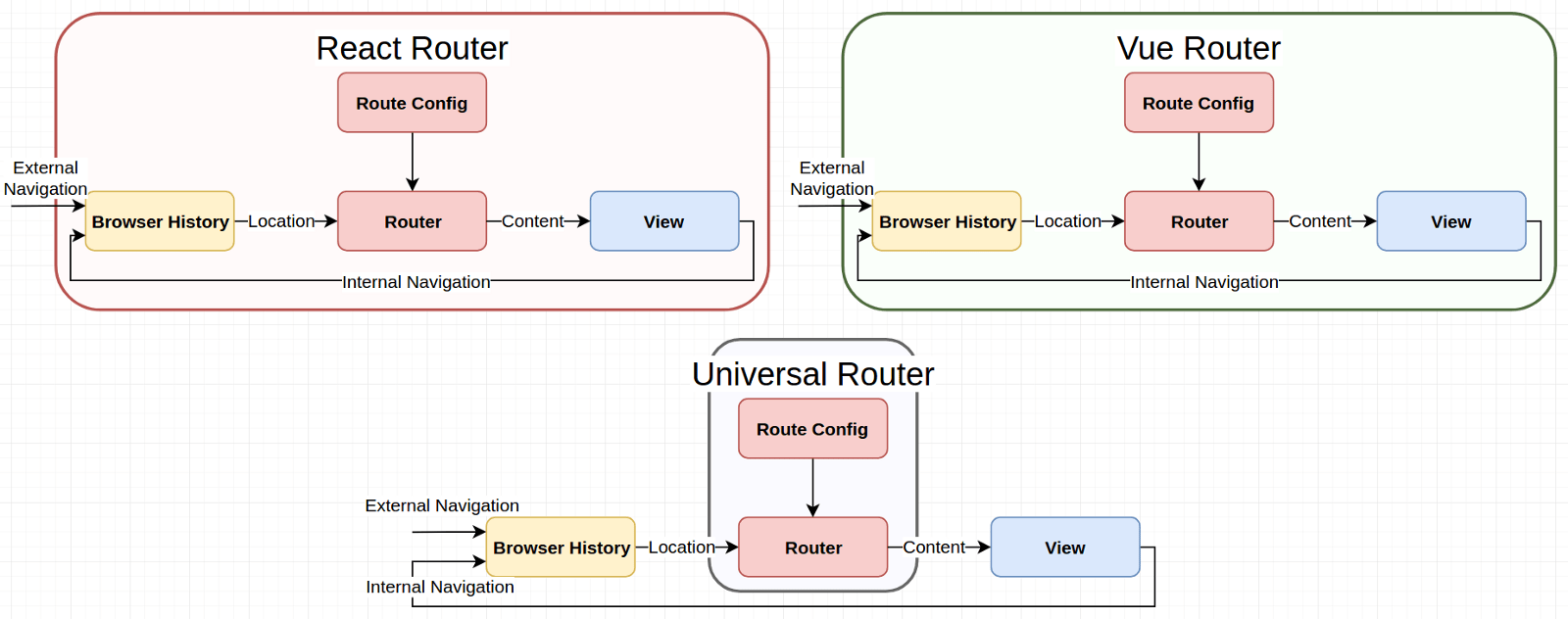 React Router History