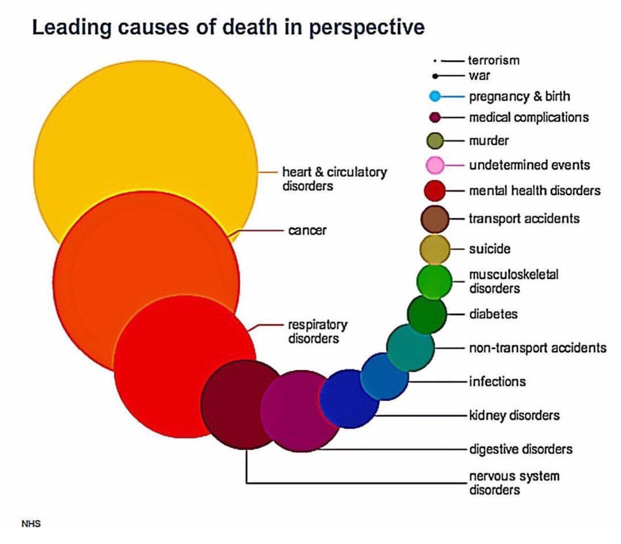 hight resolution of check out the chart above it s a visual that puts into perspective the leading causes of death if you re concerned about what happened in manchester or