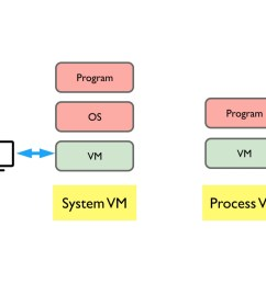 the concept of host comes hand in hand with vm remember vm is still software we need to run it on top of a real computer the physical real world  [ 1600 x 1000 Pixel ]