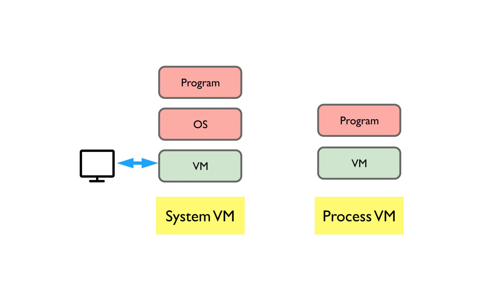 hight resolution of the concept of host comes hand in hand with vm remember vm is still software we need to run it on top of a real computer the physical real world