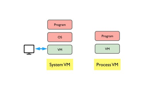 small resolution of the concept of host comes hand in hand with vm remember vm is still software we need to run it on top of a real computer the physical real world
