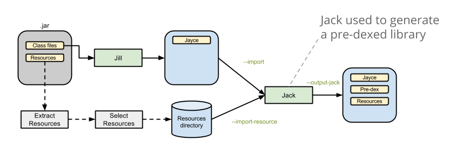 working of jvm with diagram pioneer deh p4000ub wiring the relationship between android and java – iconic tech