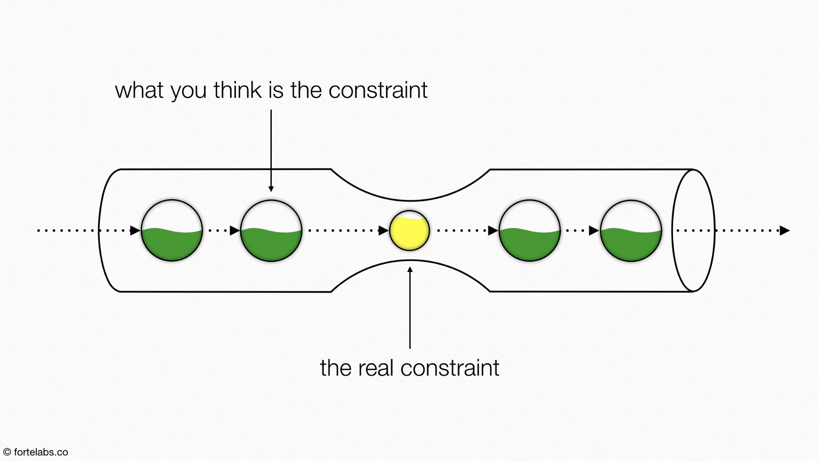 Theory Of Constraints 106 The Five Focusing Steps