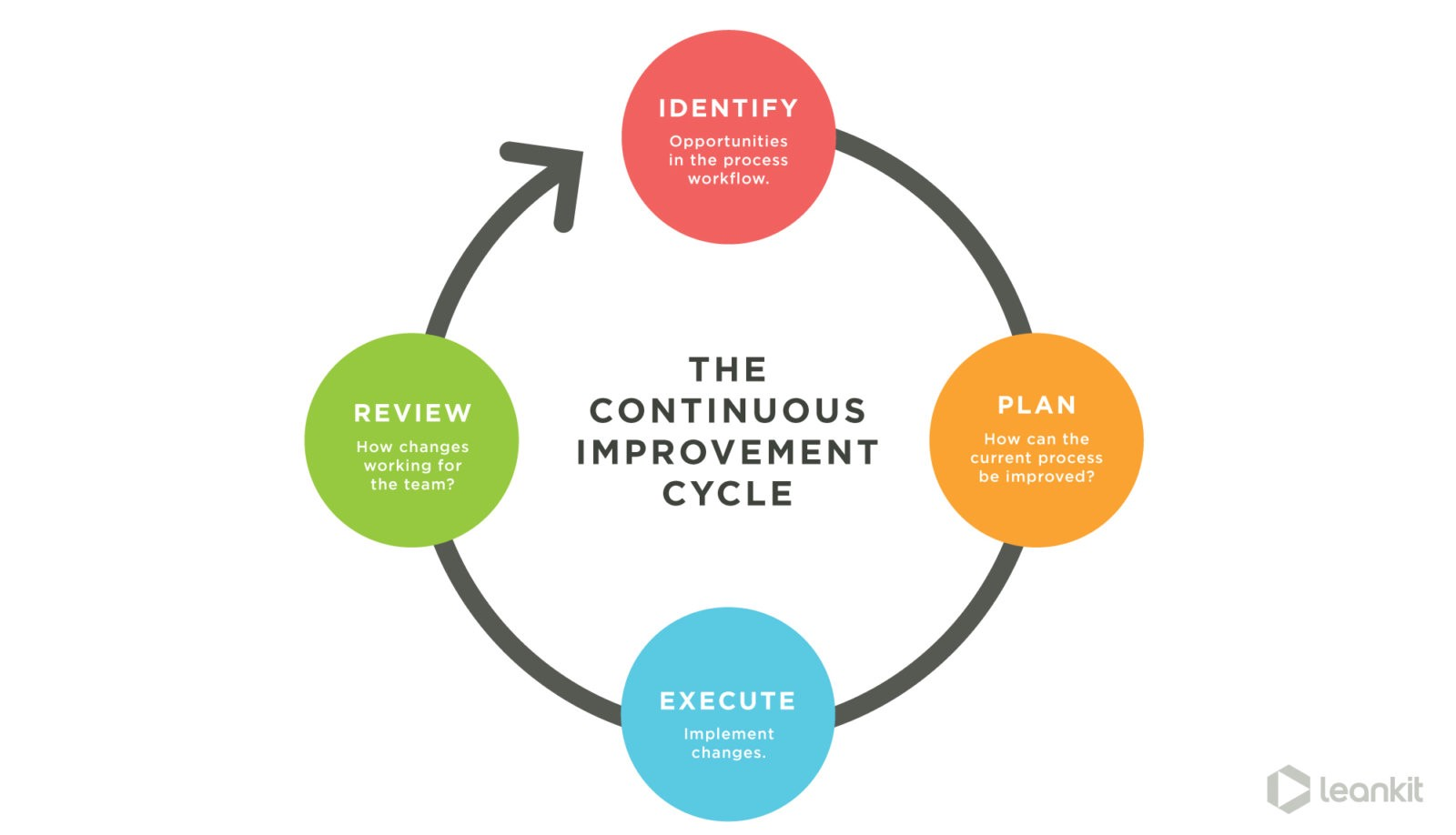 Are You Too Busy To Improve Continuous Delivery Medium