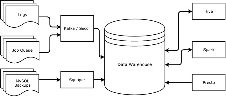 Data Wrangling at Slack