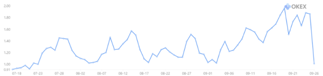 Figure 3: OKEx's BTC Long/Short Ratio (Source: OKEx)