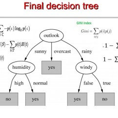 B Tree Index In Oracle With Diagram Mitsubishi Pajero Wiring For Radio Chapter 4 Decision Trees Algorithms  Deep Math Machine