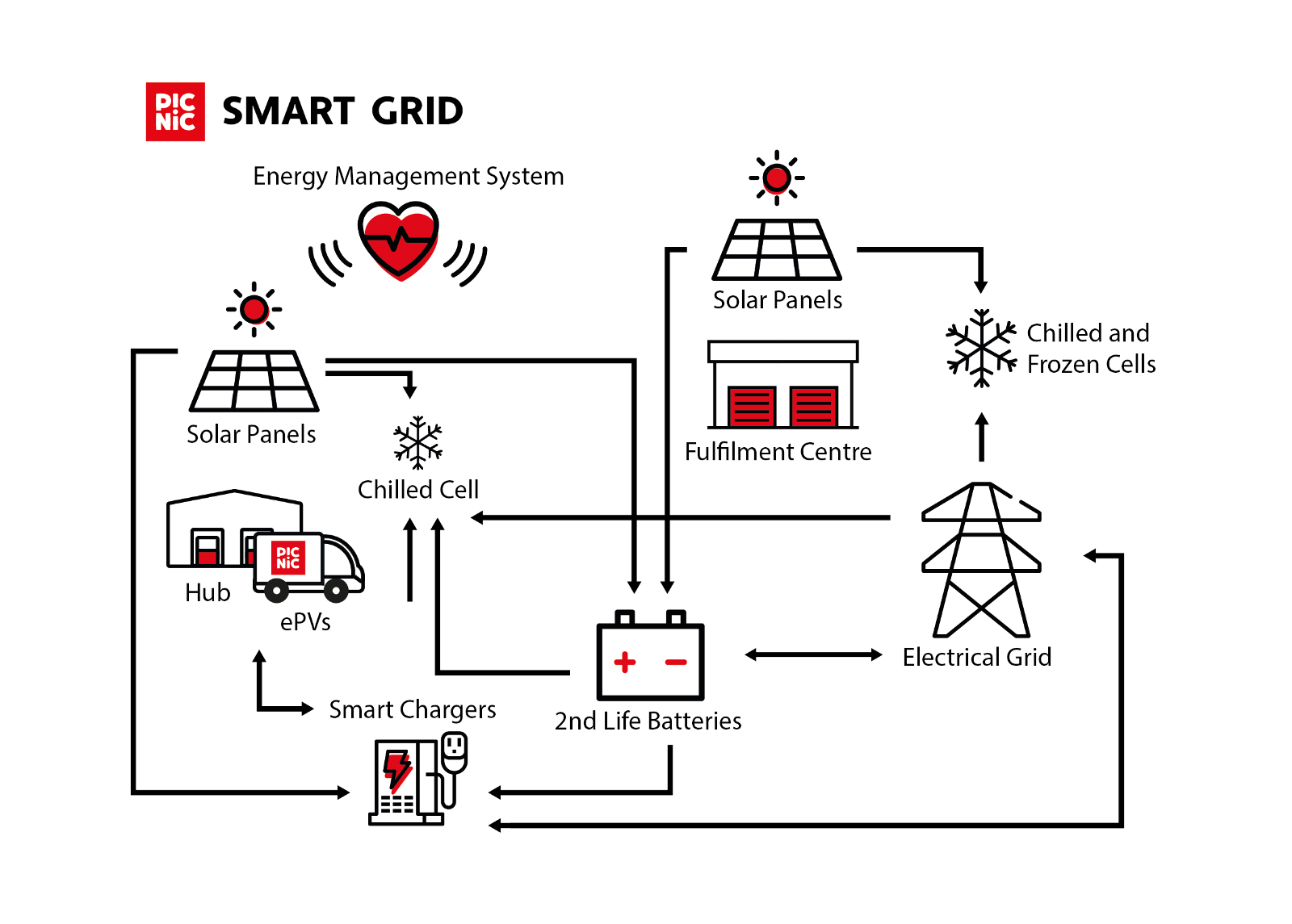 hight resolution of electrical grid plan