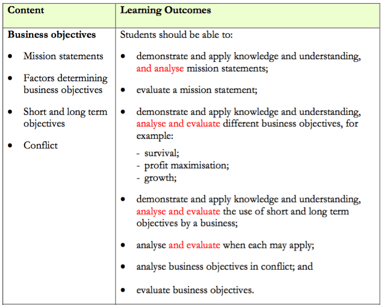 A2 1 Business Studies — Business Objectives – Revision