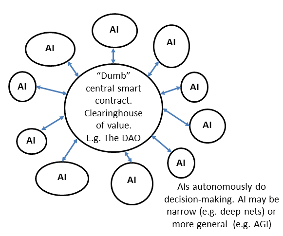AI DAOs, and Three Paths to Get There