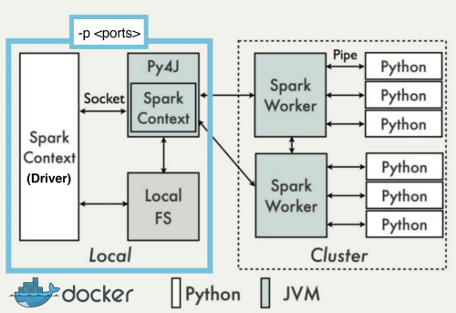 small resolution of containerized python application in client mode against spark standalone