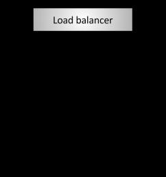figure 3 http 2 l7 termination load balancing [ 1600 x 650 Pixel ]