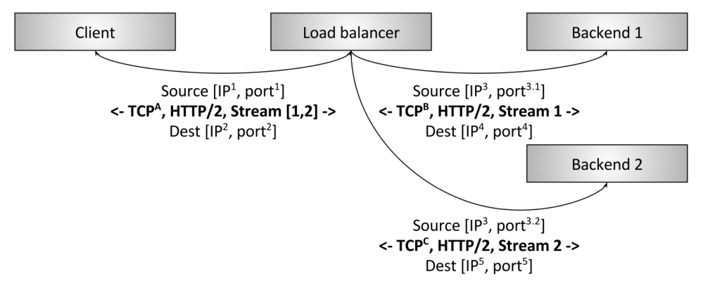 medium resolution of figure 3 http 2 l7 termination load balancing
