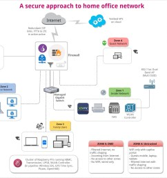 components of secure home office network part ii u2013 outscribethe diagram in part  [ 1800 x 1271 Pixel ]
