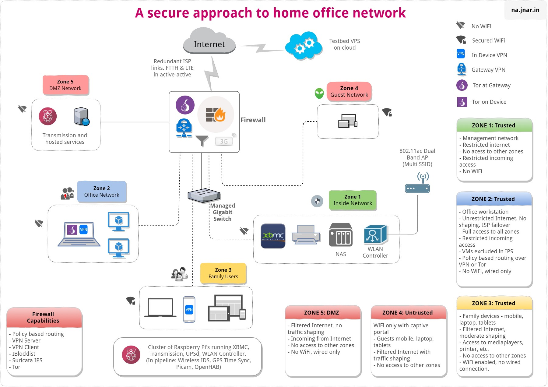 hight resolution of components of secure home office network part ii u2013 outscribethe diagram in part