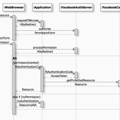 Sample Sequence Diagram Example Sap Architecture Wiring