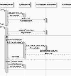 authentication sequence diagram [ 1820 x 1310 Pixel ]